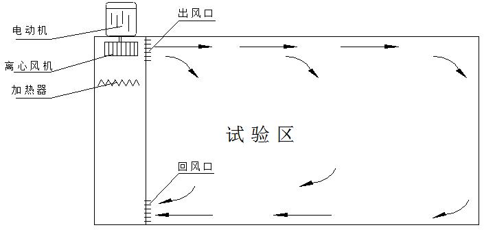 风道为试验箱温度调节,循环的主体,使用材料为优质不锈钢型材经切割氩弧焊制作而成,高温试验箱的加热系统及温度循环风机.温度进出风口均安装在风道中。 10.在试验箱的出风口预留一个排气接口,可将试验箱的内部空气通过一根特制的管道排到室外。(机器排气管直径100mm,外径:104mm,开孔的直径应为110mm)