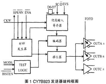 编码器,移位器及自检测试逻辑等主要功能模块组成
