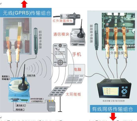 非接触测温采用红外测温探头固定安装在开关柜或变电站现场,非接触远距离对着接线柱(线头)或发热部位(或需要检测的目标),红外测温探头输出温度信号给 GPRS处理模块,GPRS处理模块直接将数据转换成数字信号,由内置SIM卡通过全球卫星发射到用户指定的手机、电脑或者接受器上。GPRS处理模块是智能型处理中心,可以根据用户要求以数据形式、短信形式、报警形式发射信息,并且有智能防盗和故障报警功能。