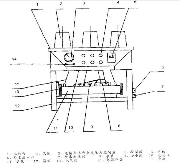 """八、HP-4.0数显混凝土抗渗仪的电器控制部分: 本仪器采用三相异步电动机拖动水泵的动力源,通过电接点压力表的上下限触点的交替接通,断开,对电机的起动,停止进行自动控制,使水压时而处于升压状态,时而处于稳压状态。 1.准备阶段: 在接通电源前,用钥匙拔动电接点压力表中的两根极限电压,将起调拨到所需要的压力值上。 接通本机构的三相电源,电源指示灯亮,此时面板上的纽子开关置断开位置,电接点压力表下限触点与动接点闭合,继电器线圈的电并自锁,水压为""""零"""" 2.控制阶段: 当""""准"""