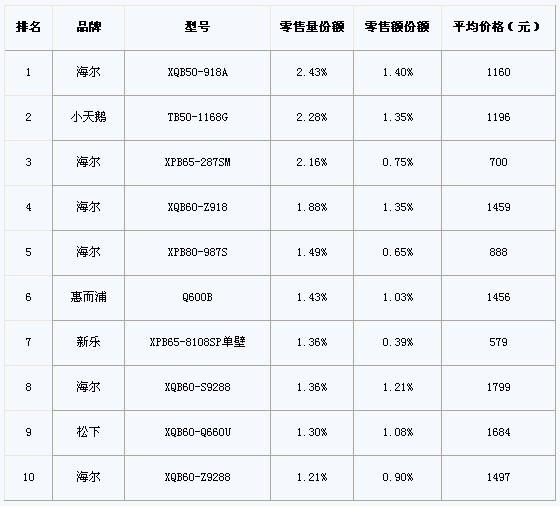 家电产品全国销量排行(11.05.09-11.05.15)_家