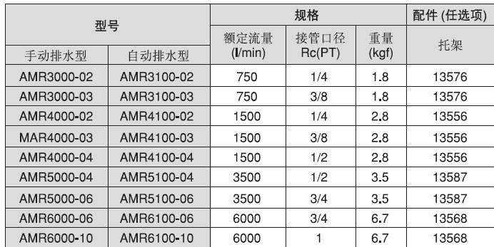 smc油雾分离器带减压阀,smc减压阀_其他v纤维100%超细纤维涤纶图片